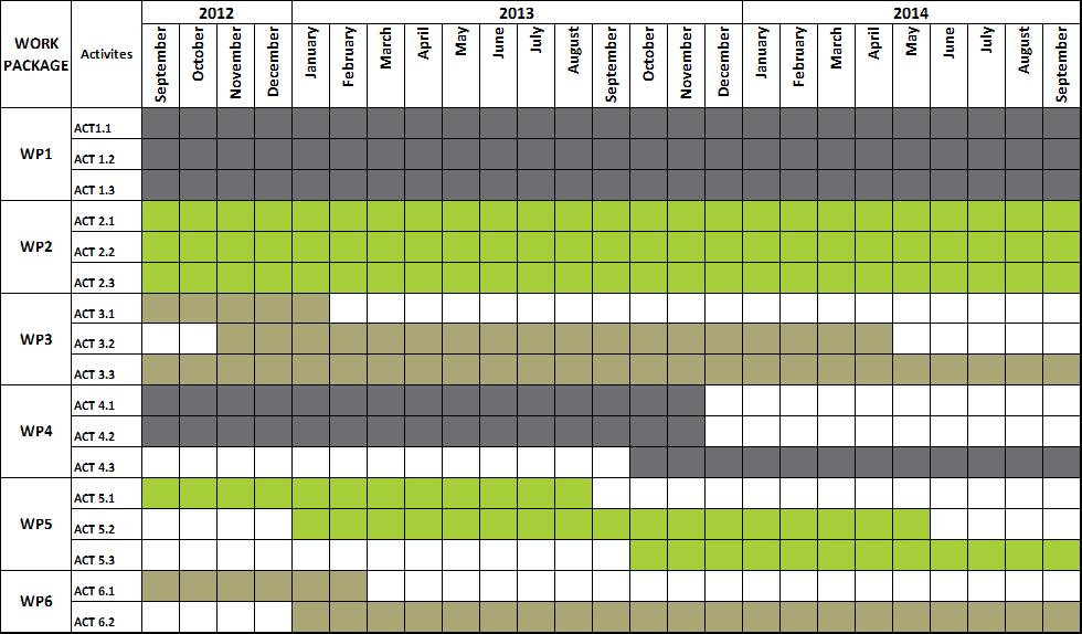 snap-see timeline